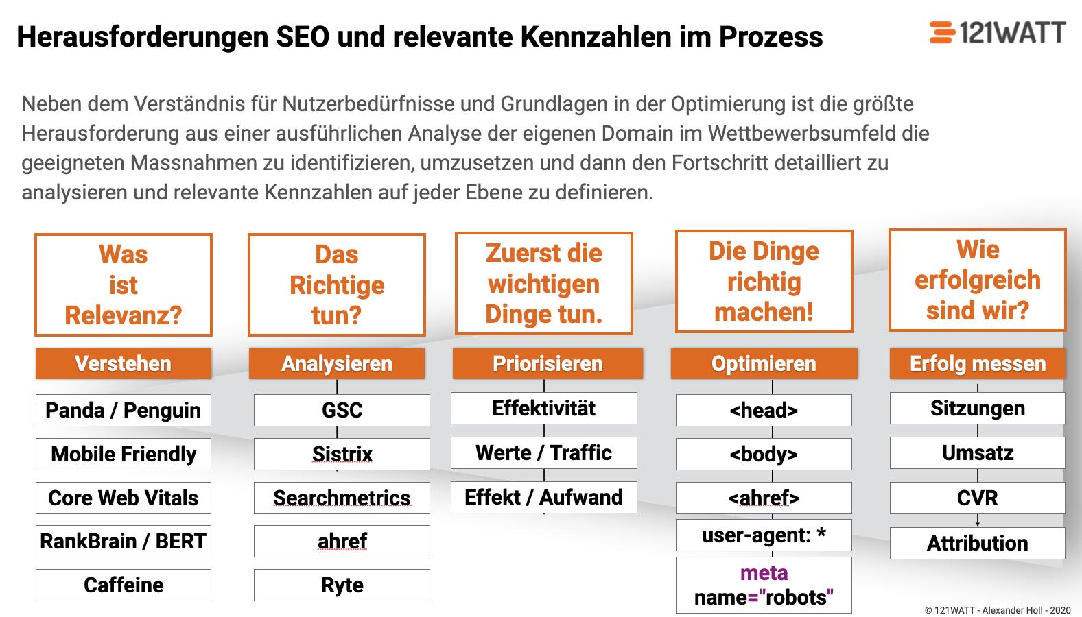 Entwicklung relevanter Kennzahlen in der Suchmaschinenoptimierung mit dem Ziel Entwicklung relevanter SEO-KPIs