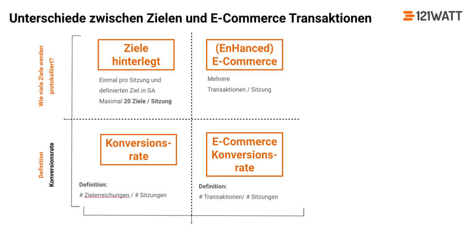 Unterschied zwischen Google Analytics Zielvorhabendefinition und E-Commerce Tracking in Google Analytics