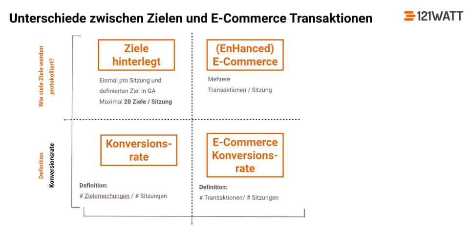 Unterschied zwischen Google Analytics Zielvorhabendefinition und E-Commerce Tracking in Google Analytics