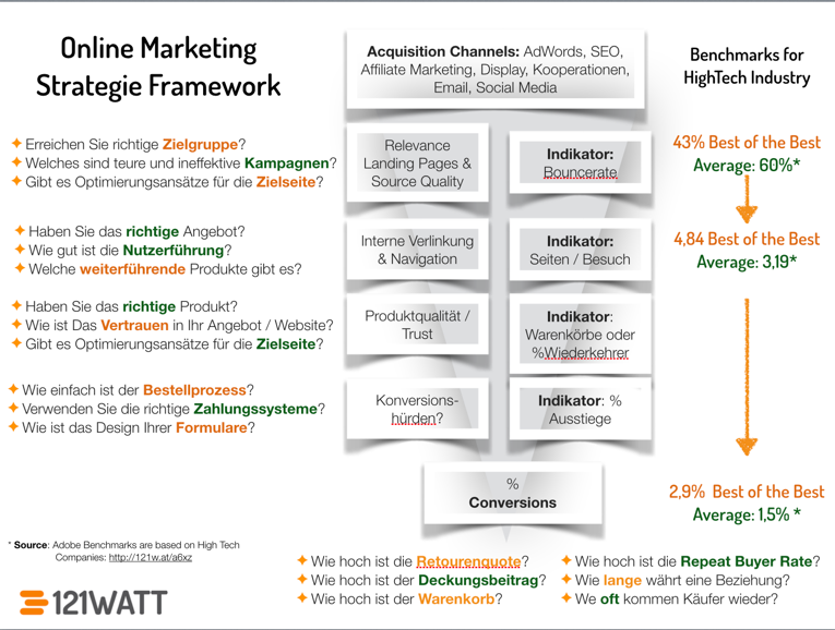 Online Marketing Strategie Framework 121WATT
