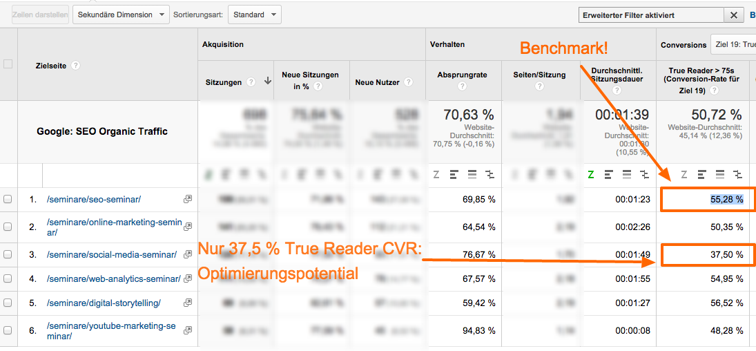 Pandanalyse mit Google Analytics