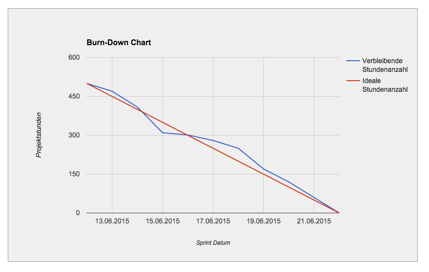 Agiles Marketing - Burndown Chart