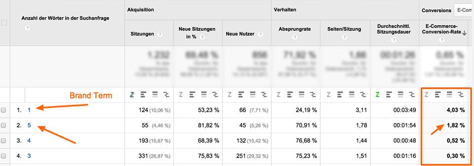 AdWords Bericht zu Anzahl der Suchnanfragen in Google Analytics