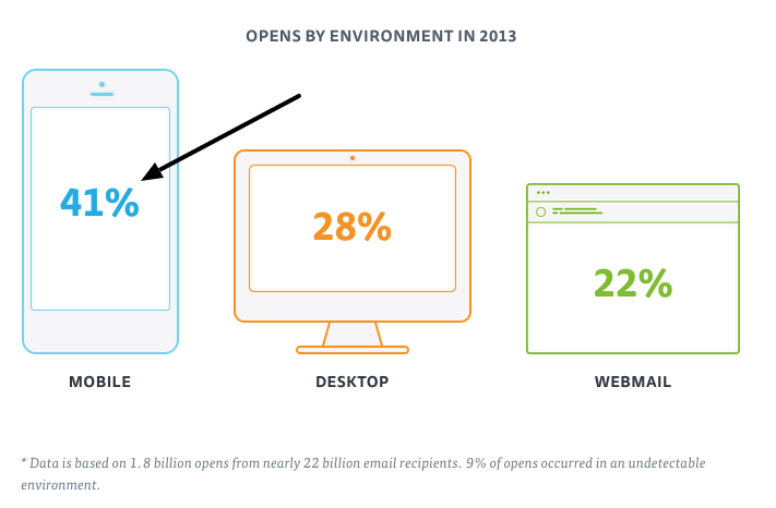Wie sehen die Öffnungsraten bei Desktop und von Mobiltelefonen aus?