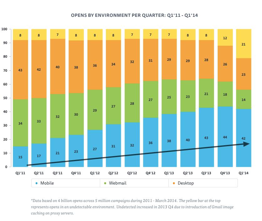 Entwicklung der mobilen Oeffnungsraten 2011 bis 2014