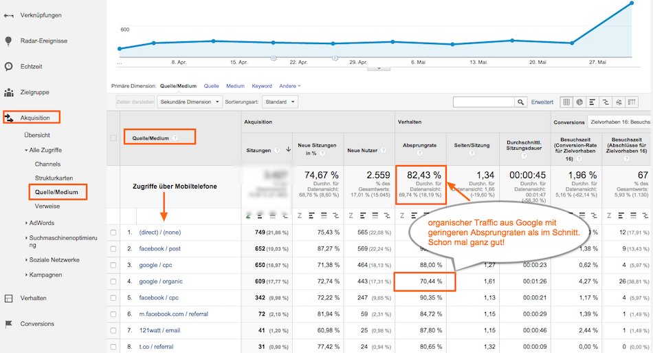 Google Analytics Berichtg Quelle / Medium mit mobil Segment