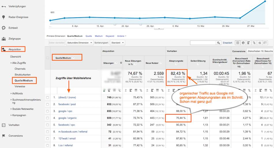 Google Analytics - woher kommen meine mobilen Nutzer? Quelle & Medium