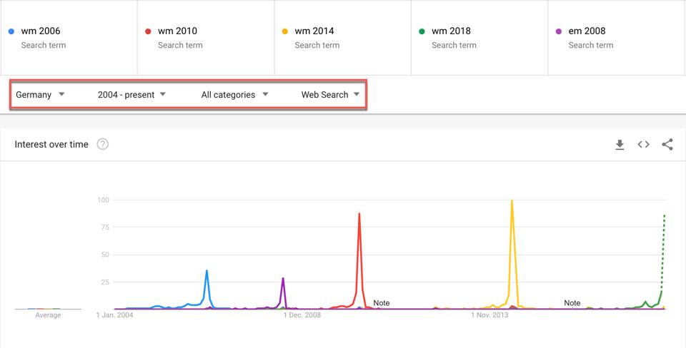 Google Trends zur Identifkation relevanter Suchbegriffe für die Suchmaschinenoptimierung