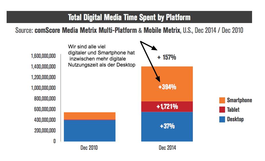 Veränderung der Mediennutzung zwischen 2010 und 2014 für Smartphones, Tablets und Desktop nach Comscore in Amerika