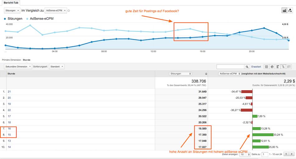 Mobile Adsense Einnahmen mit Google Analytics