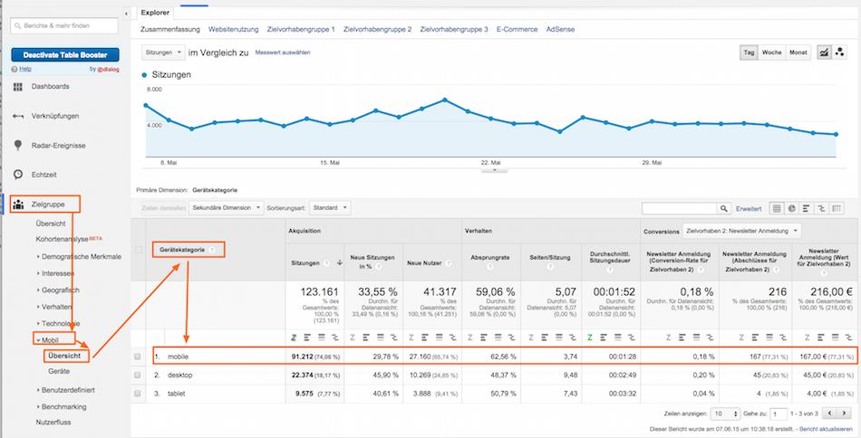 Bericht zur Analyse mobiler Nutzer in Google Analytics