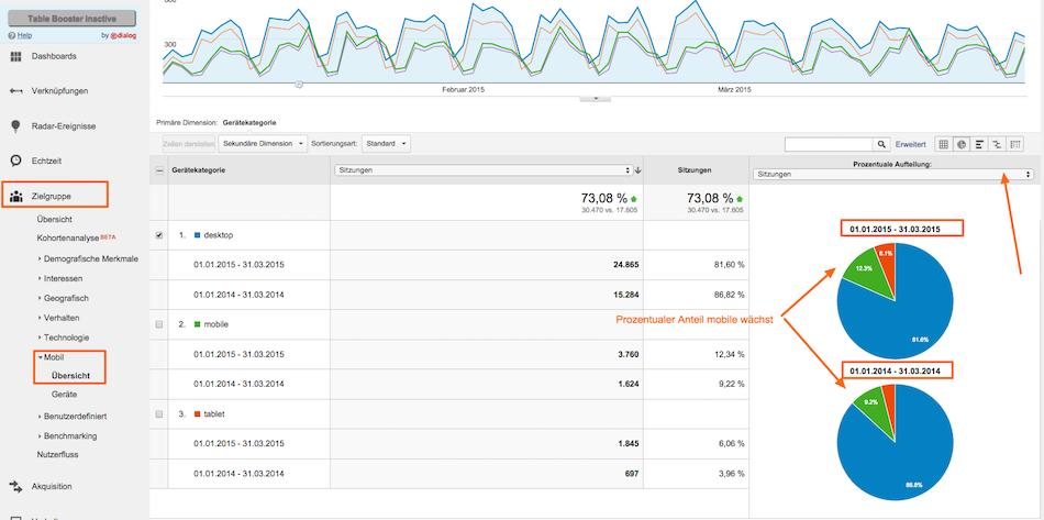 Die Entwicklung mobiler Nutzer in Google Analytics über Kreisdiagramme nachvollziehen