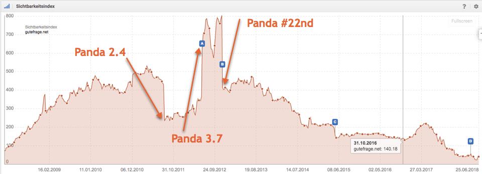 Auswirkung des Google Pandaupdates auf die organische Sichtbarkeit der gutefrage.net