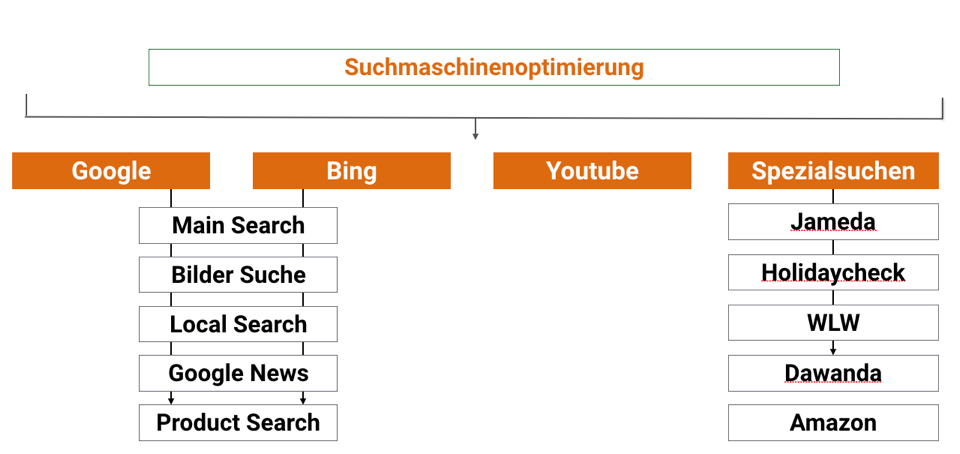 Suchmaschinenoptimierung (SEO) für Google, die Universal Search aber auch spezialisierte Suchsysteme, wie Amazon oder Indeed