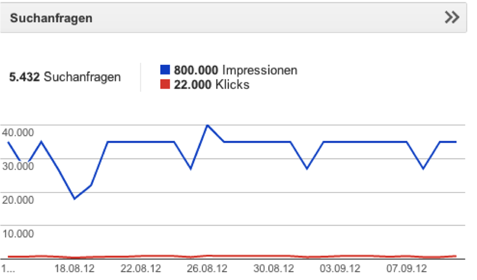 Klickrate in den SERPs
