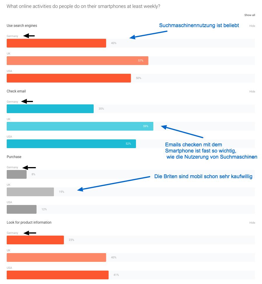 40% der mobilen Nutzer nützen Suchmaschinen auf Ihren Smartphones