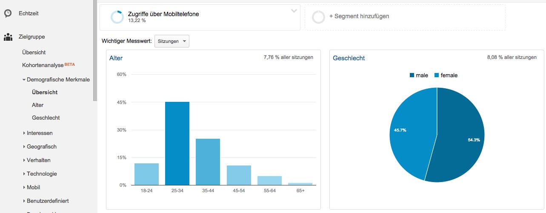 Mobile Zugriffe in google Analytics - Demographische Daten (Alter und Geschlecht)