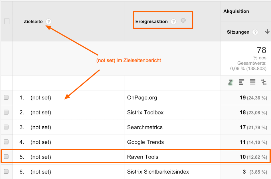 (not set) mit sekundärer Dimension Ereignisaktion in Google Analytics