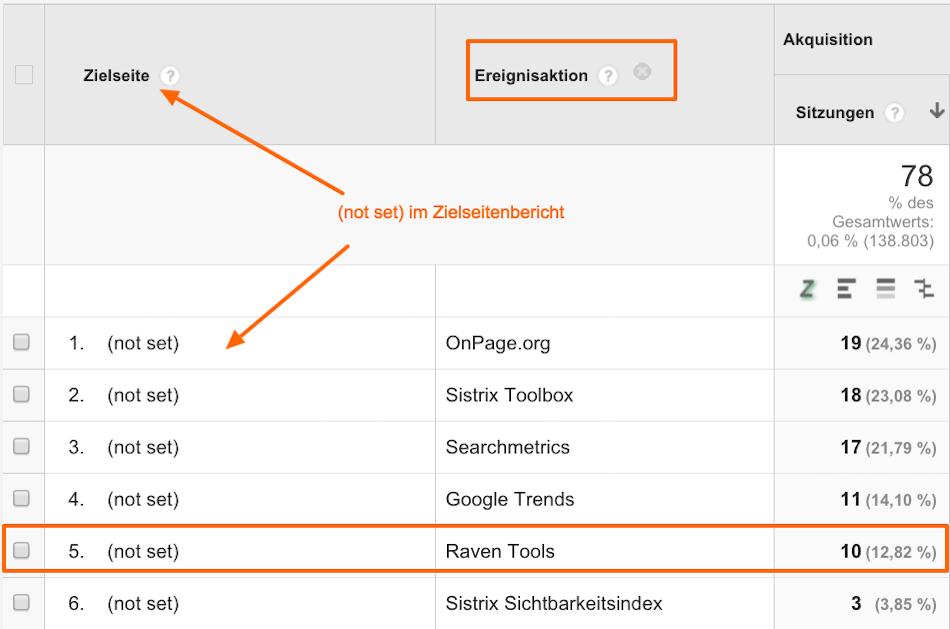 (not set) mit sekundärer Dimension Ereignisaktion in Google Analytics