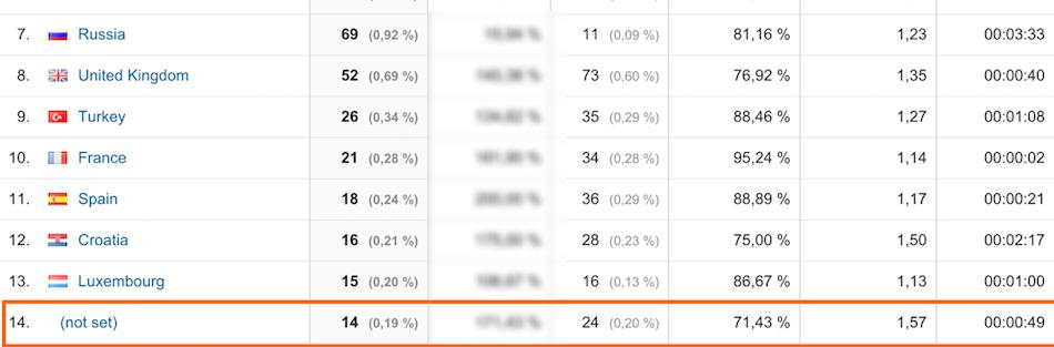 (not set) im Zielgruppenbericht Standort bei Google Analytics