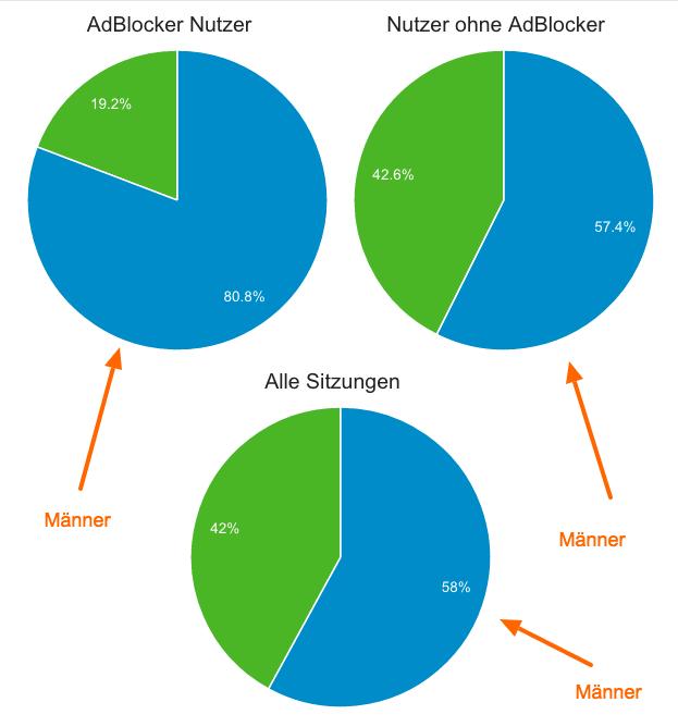 adblocker-nutzer-sind-maennlich