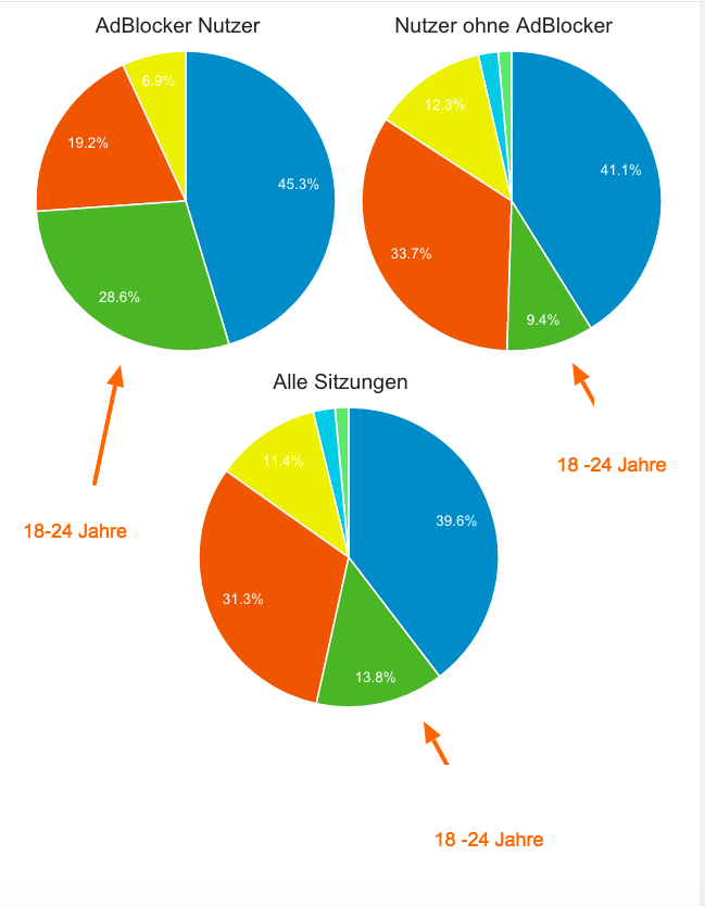 adblocker-mit-segment-alter