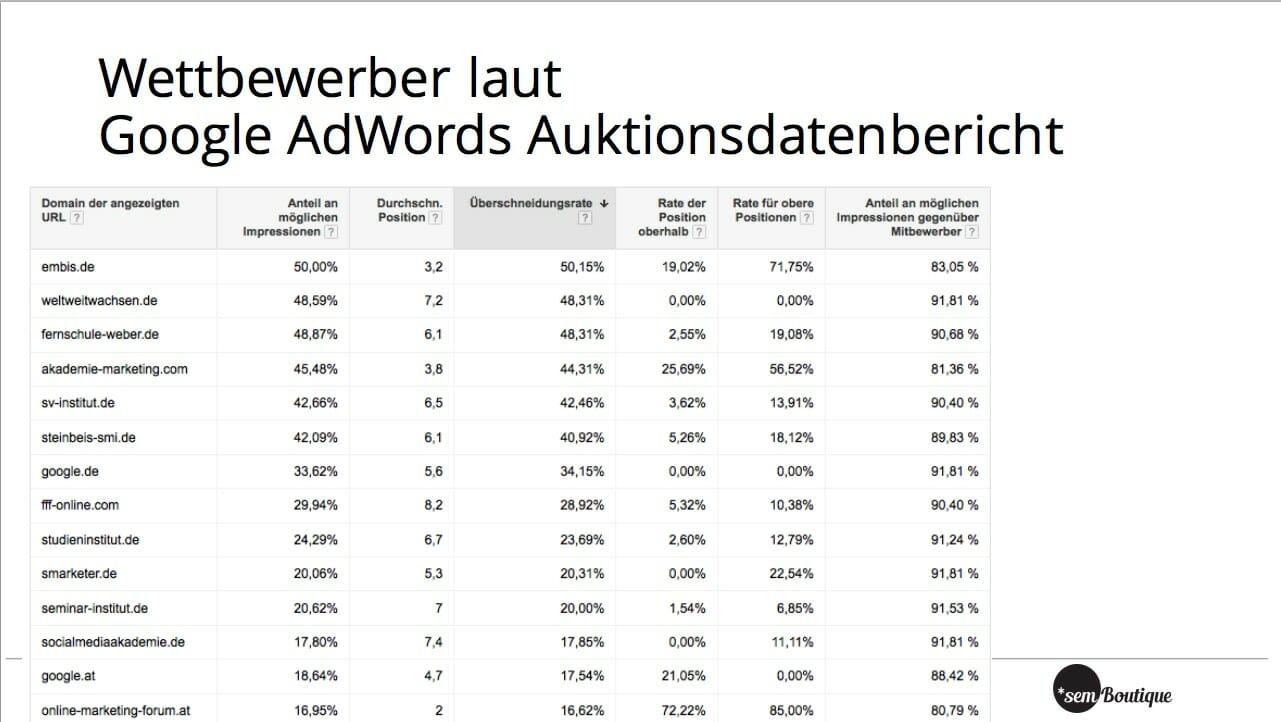 Wettbewerbsanalyse bei Google AdWords mit Hilfe vom Auktionsdatenbericht