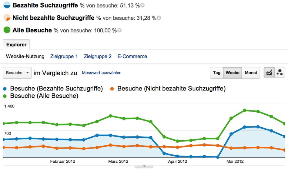 Google Analytics erweiterte Segmente