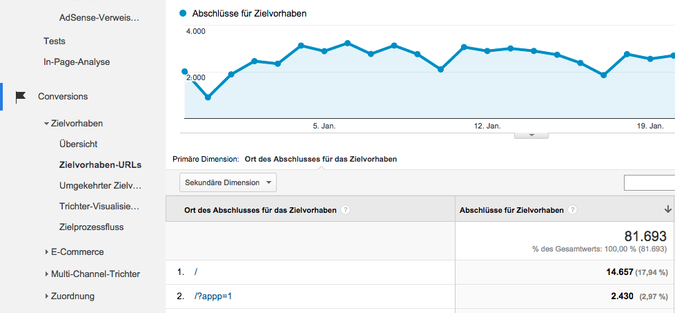 Zielvorhaben-URLs in Google Analytics
