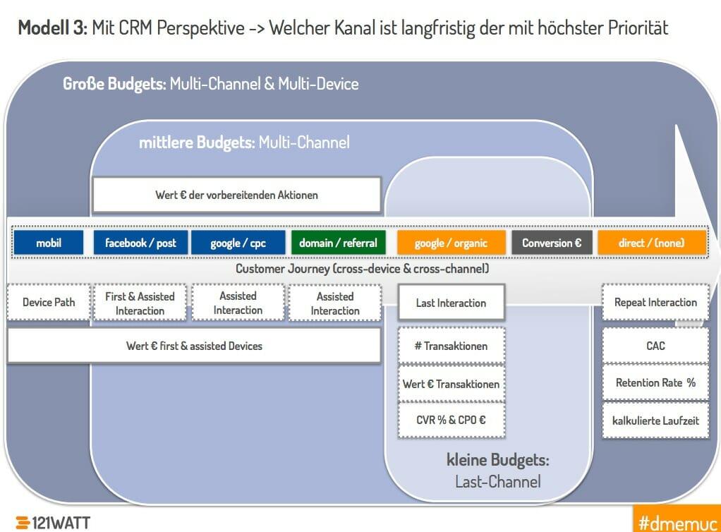 Wichtige Online Kanäle für Unternehmen mit kleinen, mittleren und großen Budgets