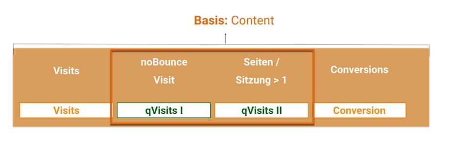 qVistis: Das Konzept qualifizierte Sitzungen in Google Analytics