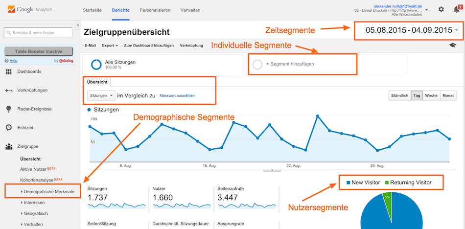 Segmentierungsstrategien in Google Analytics