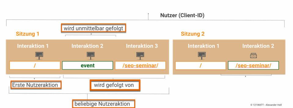 """Sequentielles Segment in Google Analytics mit der Definiton """"wird unmittelbar gefolgt von versus wird """"gefolgt von"""""""