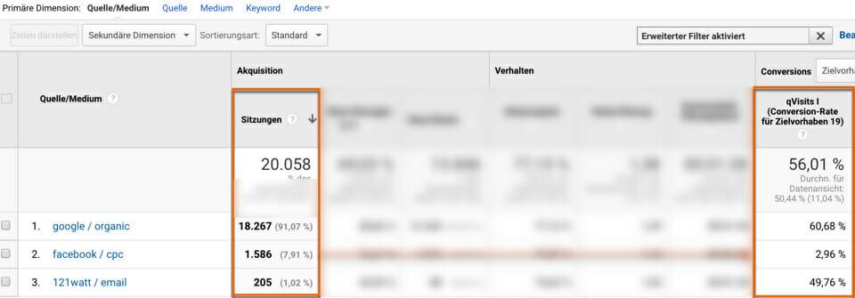 Sitzungen versus qualifizierte Sitzungen in Google Analytics auf Basis von Quelle / Medium. Funktionieren facebook Ads?