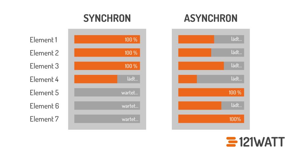 ip_synchron_asynchron