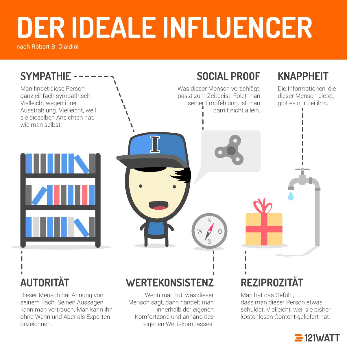 Influencer-Marketing-Infografik