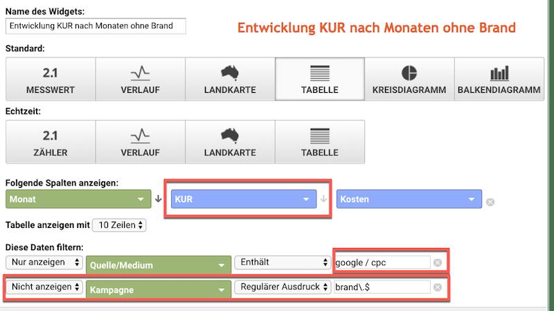 Die KUR als berechneter Messwert in einem Google Analytics Dashboard