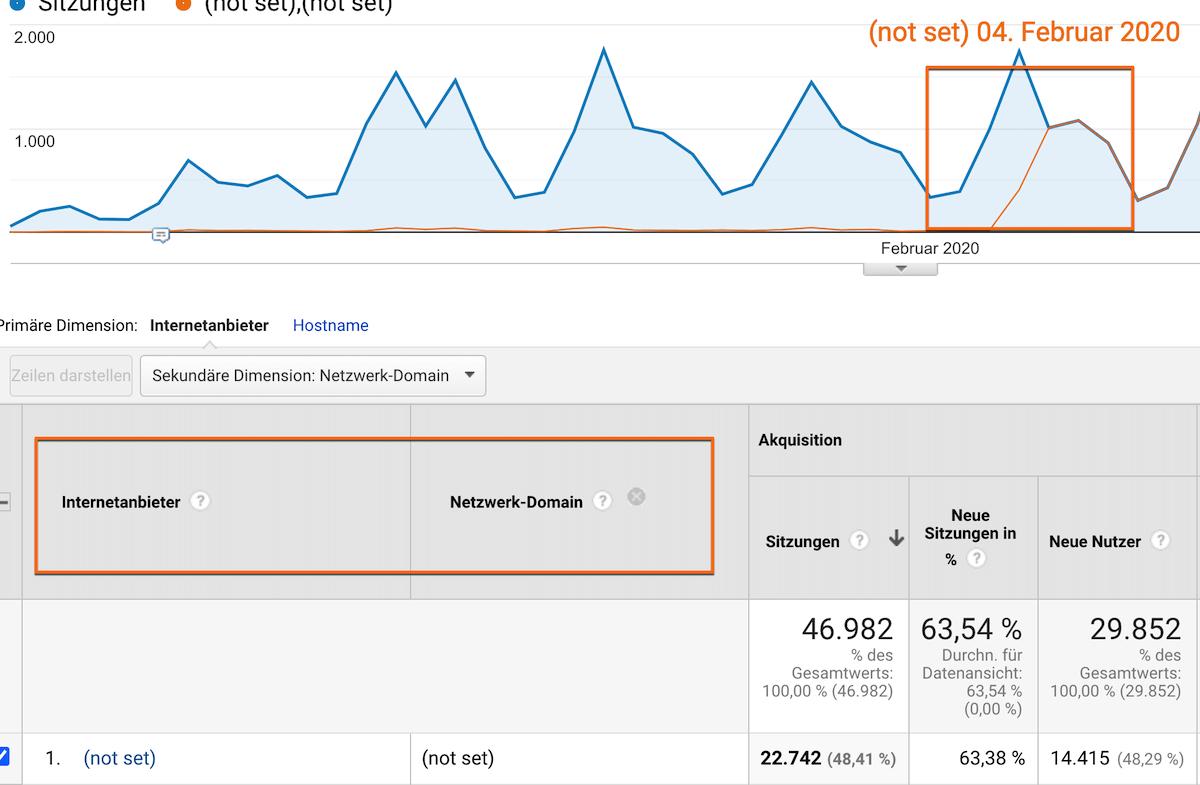 (not set): Google Analytics unterstützt nicht mehr die Dimensionen Netzwerkdomain und Internetanbieter