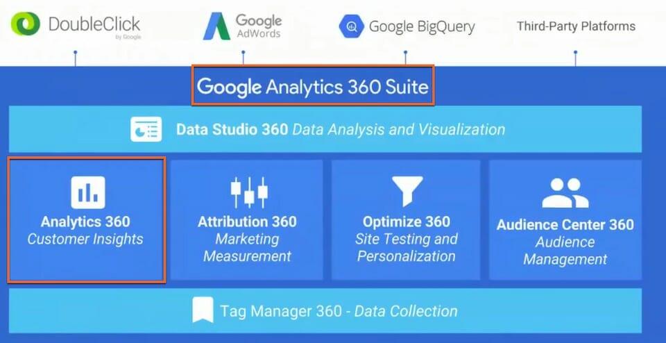 Die Google Analytics 360 Suite: Google Analytics, Google Tag Manager, Google Data Studio und weitere Tools in einer Suite
