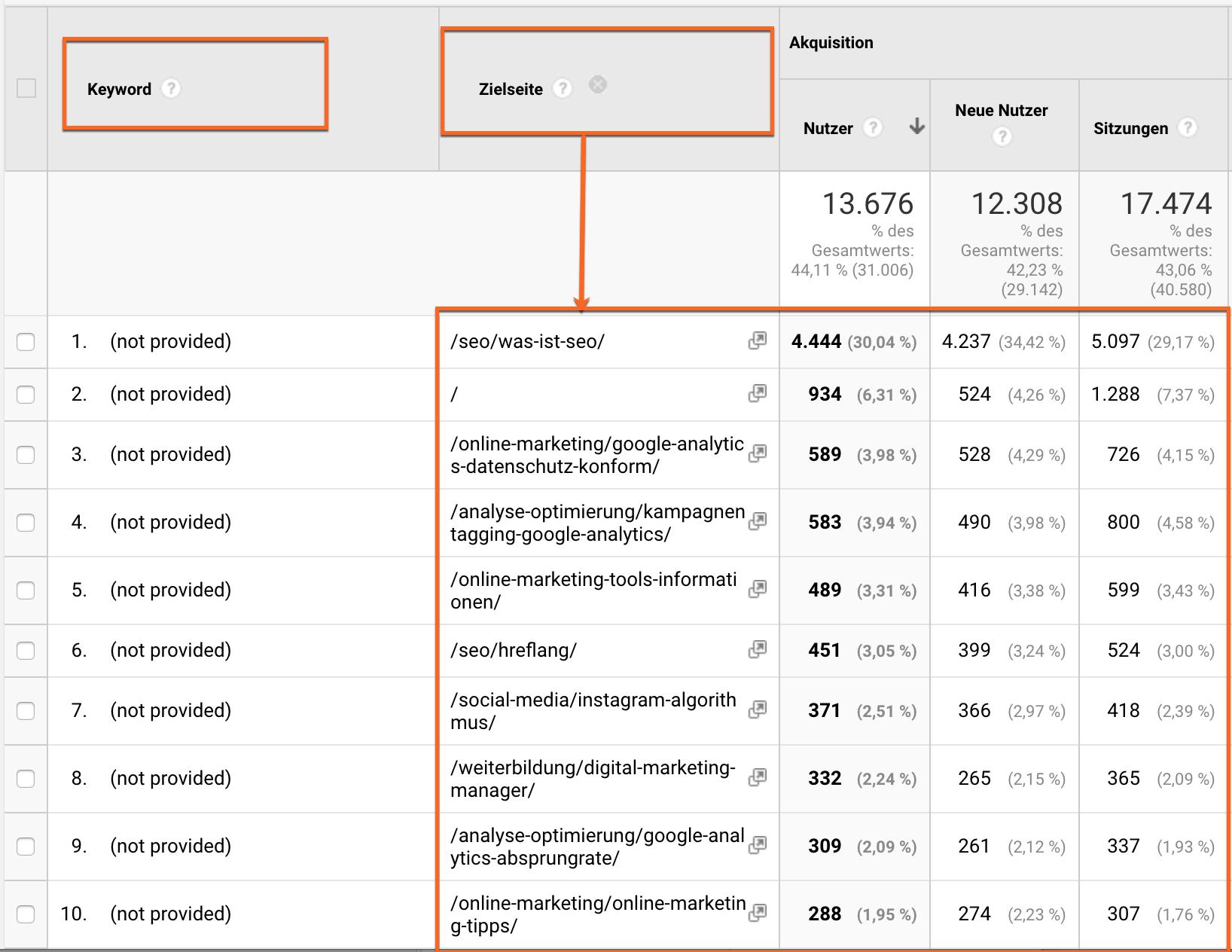 (not provided) in Google Analytics über eine sekundäre Dimension aufschlüsseln