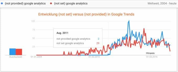 Was ist der Unterschied zwischen (not set) und (not provided) in Google Analytics und wie hat sich das in Google Trends entwickelt?