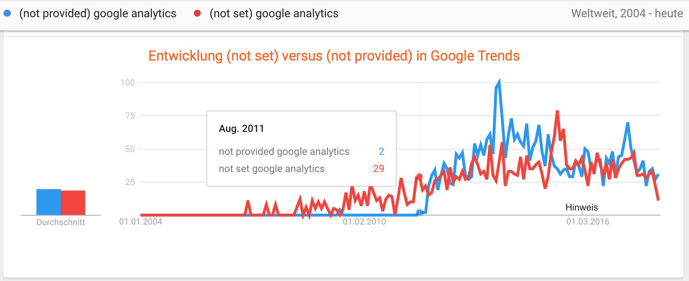 Was ist der Unterschied zwischen (not set) und (not provide) in Google Analytics und wie hat sich das in Google Trends entwickelt