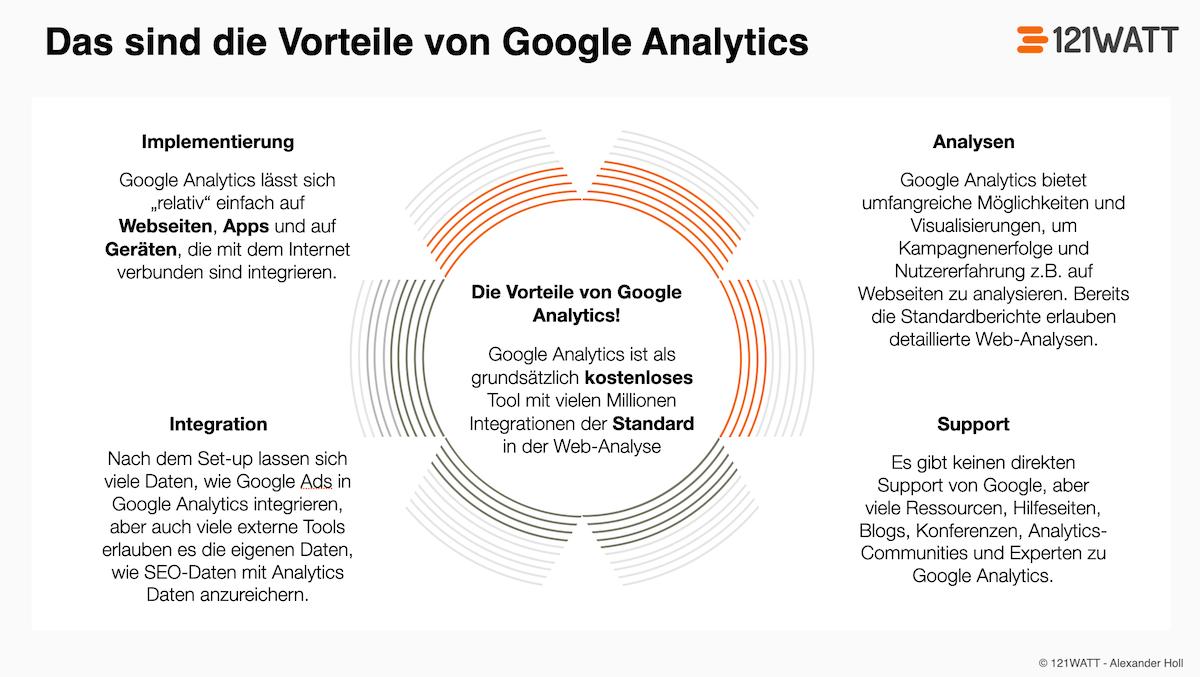Was sind die Vorteile von Google Analytics?
