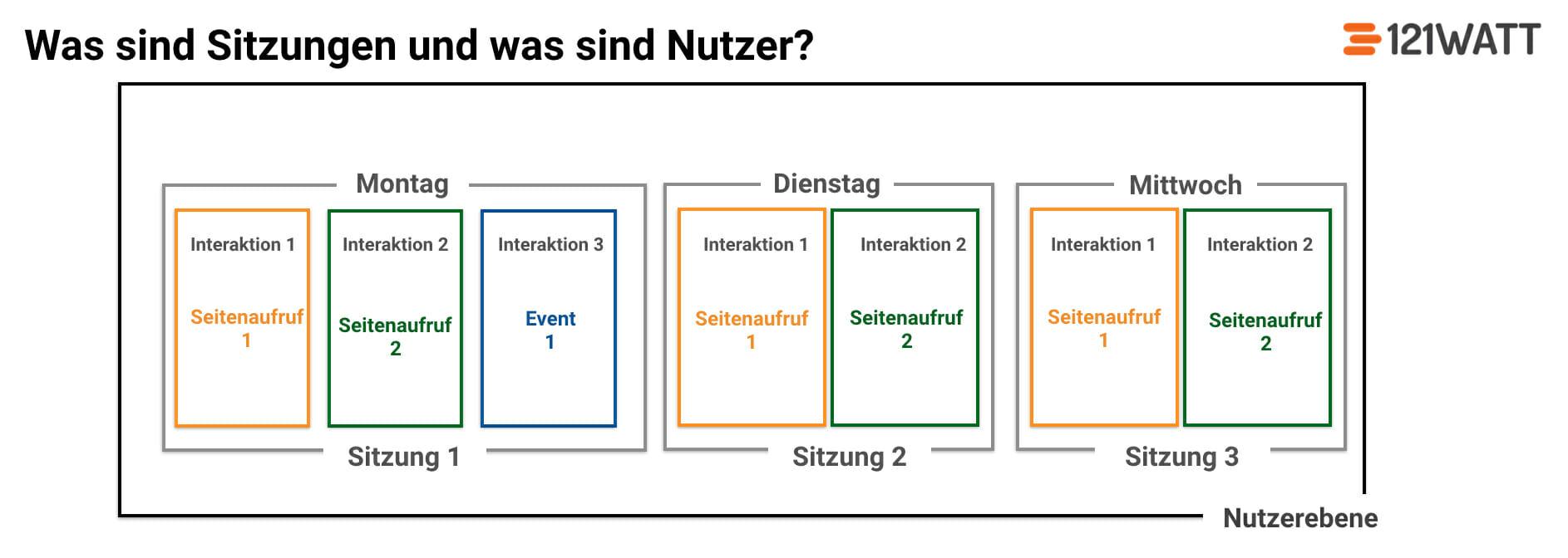 Definition: Zwischen Sitzungen und Nutzer in Google Analytics
