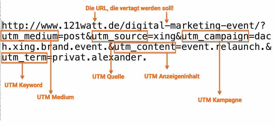 Was sind UTM-Parameter in Google Analytics?