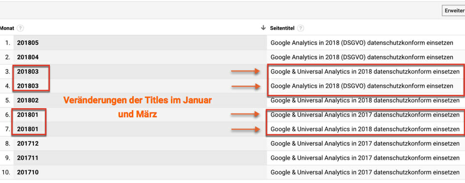 Veränderungen der Titles in Google Analytics mit einem benutzerdefinierten Bericht in Google für die Suchmaschinenoptimierung analysieren
