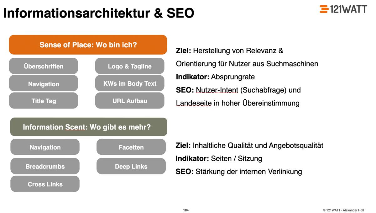 Informationsarchitektur als Basis in der Suchmaschinenoptimierung