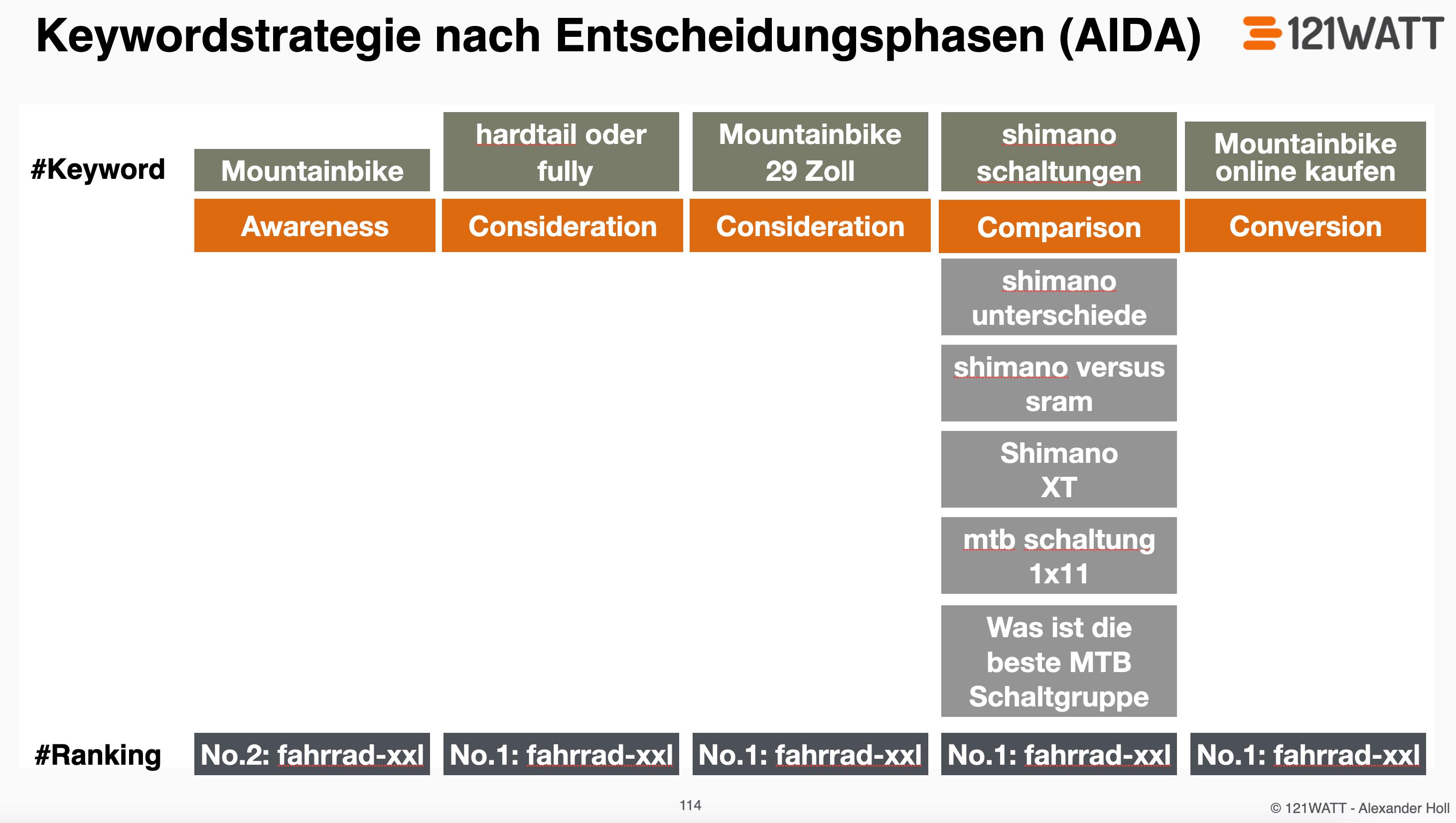 Strategische Keyword-Analyse in der Suchmaschinenoptimierung nach AIDA