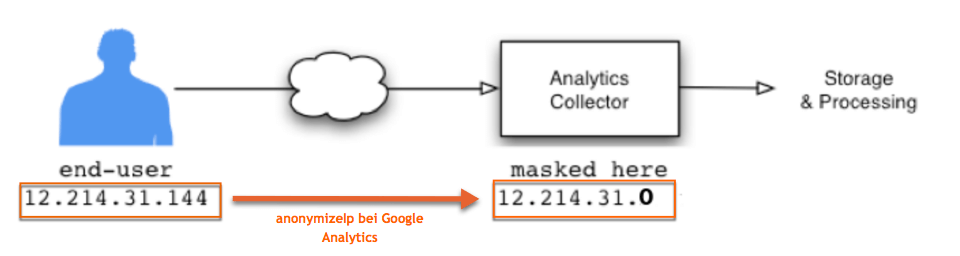 AnonymizeIp bei Google Analytics