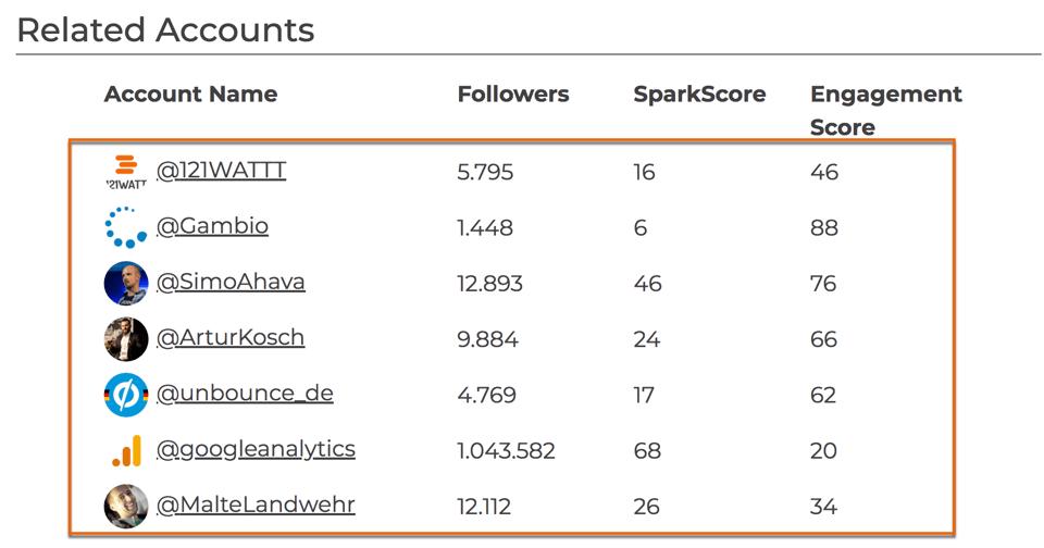 Tool Sparktoro im Überblick mit ähnlichen Twitteraccounts